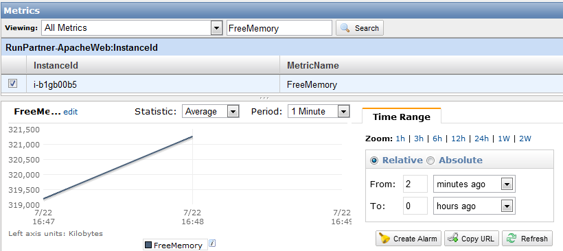Custom CloudWatch Metric Tutorial: FreeMemory and Cron